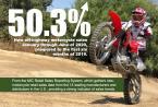 非公路用和两用摩托车销量猛增