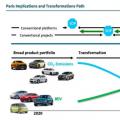 大众或将在2040年逐渐停产内燃机车型